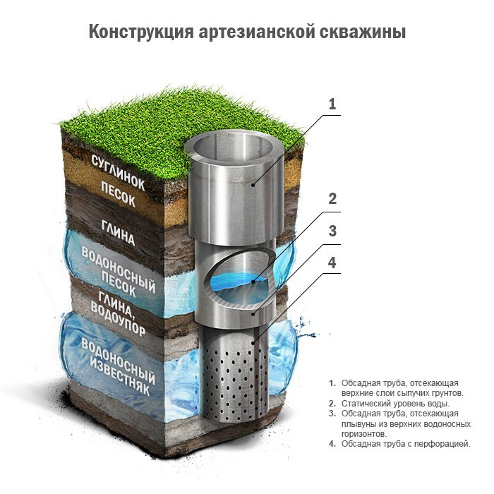 Чистая артезианская вода - конструкция артезианской скважины